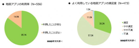 1.地図アプリ利用者は85.1%、9割弱が満足