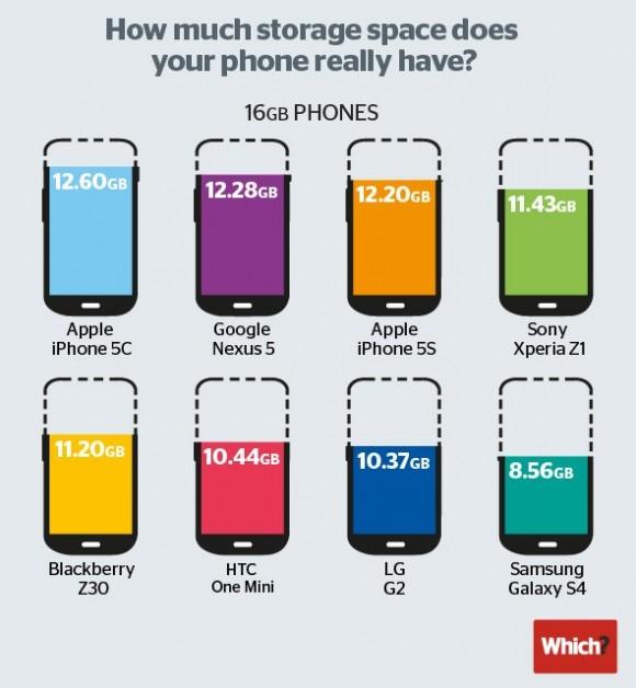iPhone 容量