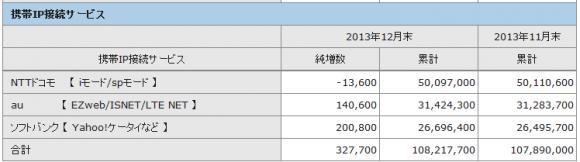 2013年12月のキャリア3社の携帯IP接続サービス契約数