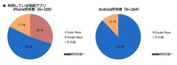 2.iPhoneユーザーの標準マップ利用率は3割にとどまる