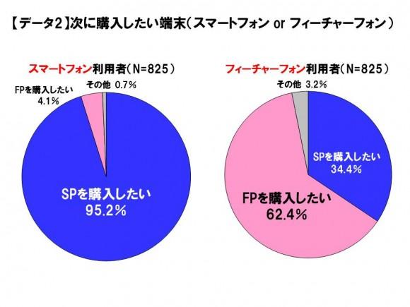 フィーチャーフォンユーザーのスマホ購入意向は34.4%に留まる。「月額料金」がネック
