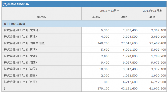 「関東・甲信越」だけで24万200件と、全体の純増数27万9,100件のうち、86%