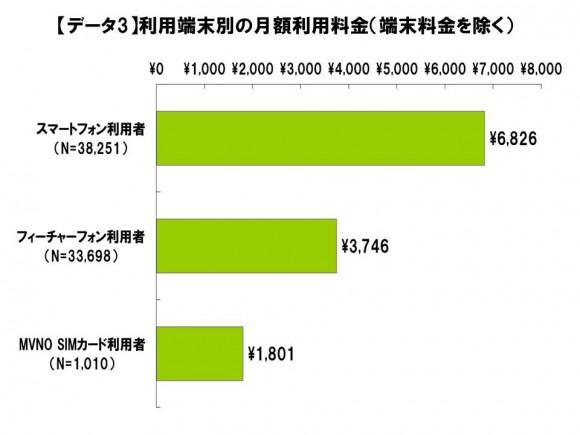 月額利用料金はスマホ6,826円、フィーチャーフォン3,746円