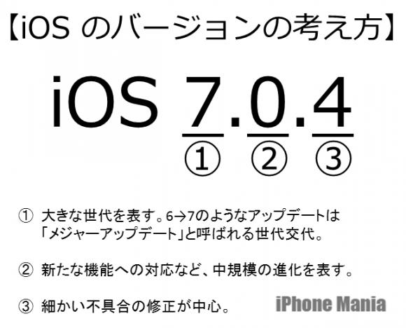 iOSのバージョンの考え方