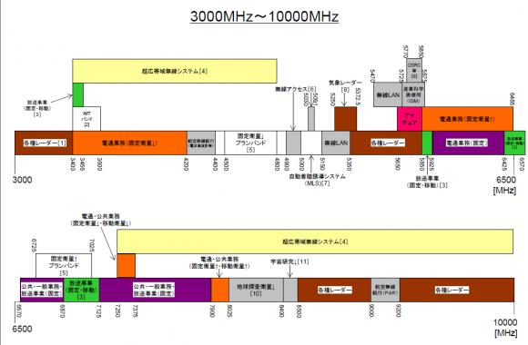 3GHz帯~10GHz帯の電波使用状況
