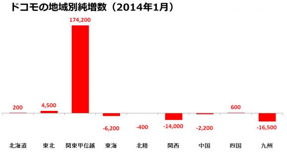 関東甲信越で獲得した純増数17万4,200件を他の多くの地域が食いつぶしている格好