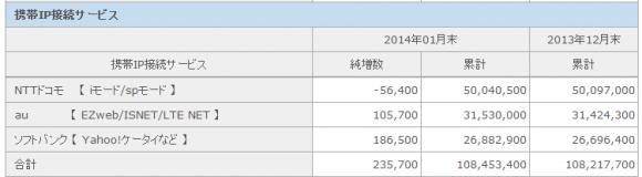 「iモード/spモード」の契約数は5万6,400件の純減