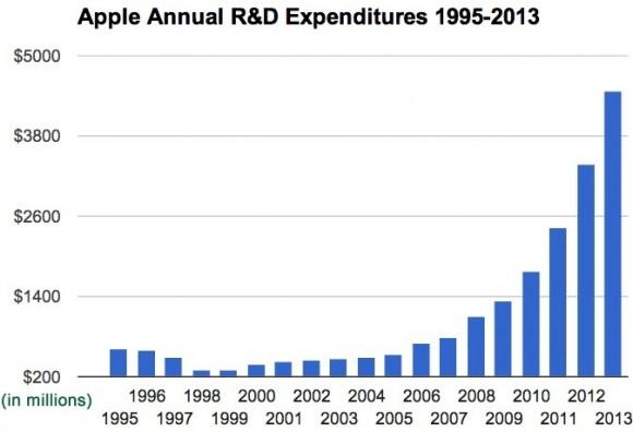 Apple 開発費