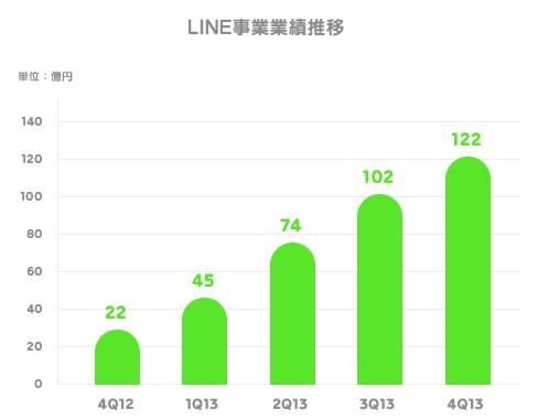 LINEの企業価値は1兆5,300億円!売り上げの6割をゲームで稼ぐ