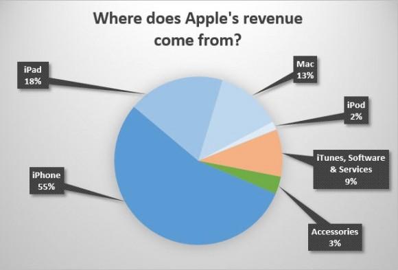 Apple 売上