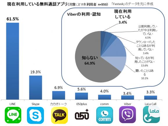 無料通話アプリ、LINEが6割超でトップ、Viberは3.4%にとどまる