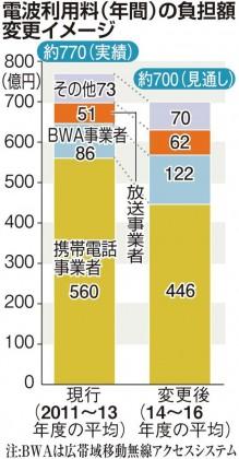 携帯電話キャリアの負担額、110億円軽減