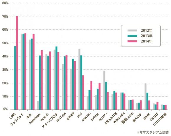 2012年からの利用サービス推移
