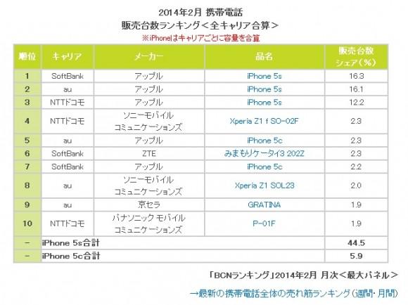 iPhone5s 人気