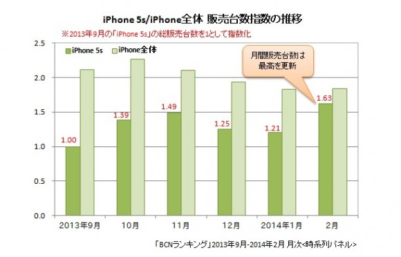 iPhone5s 過去最高