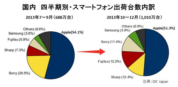 直近四半期ではAppleが過半数!ソニーが2位から4位に後退