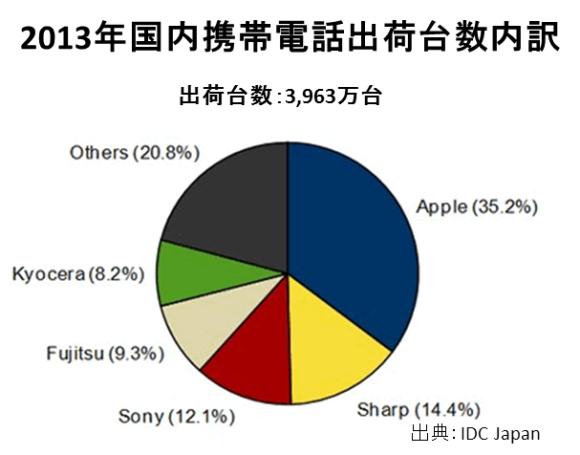 年間ではAppleが46.0%。国産勢も健闘