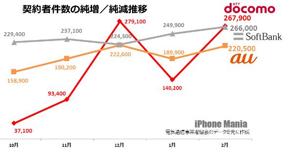 2014年2月の契約数、ドコモ純増首位に戻るも相当数がMVNOか