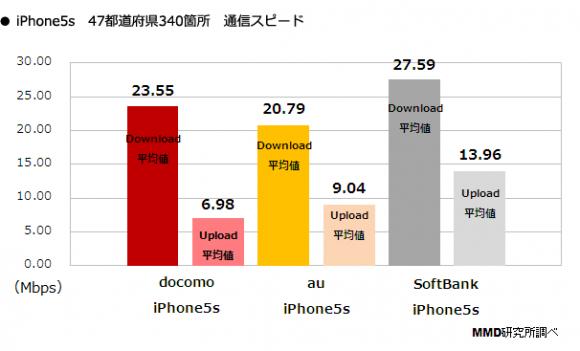 iPhoneでの通信速度は上り、下りともソフトバンクが最速
