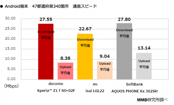 Androidも上り、下りでソフトバンクが最速