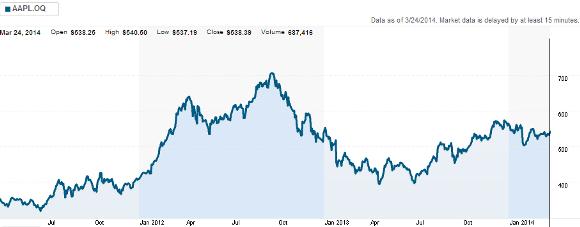 Apple株価の推移