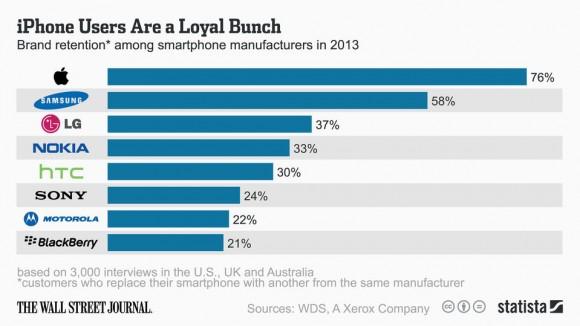 WSJ:iPhoneのリピート率は76%、納得の結果