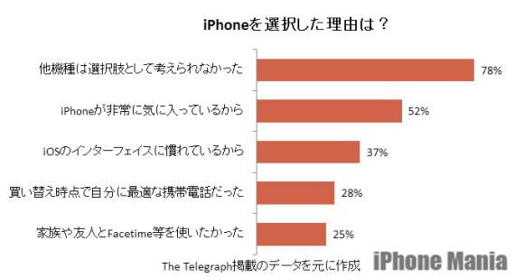 デイリー・テレグラフ:iPhoneを選択した理由