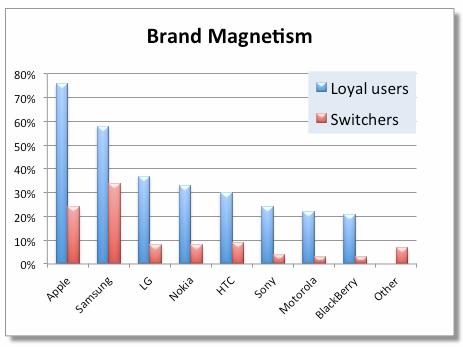 Brand Magnetism