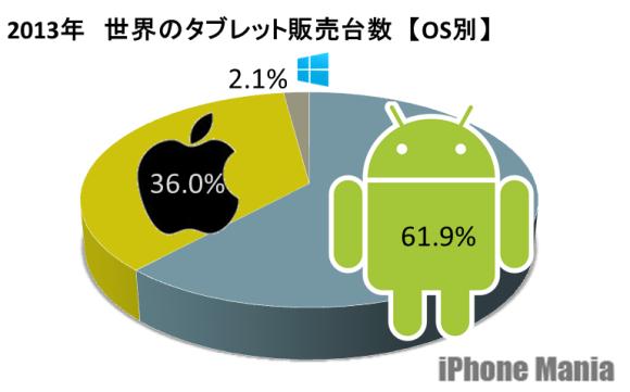 世界のタブレット市場、前年比7割の伸び。iPadはシェア16%失う