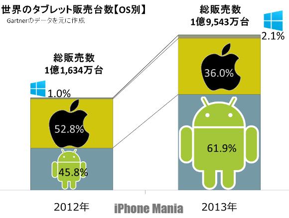 Androidがシェア62%でiOSを抜く。iOSのシェア、36%に急落