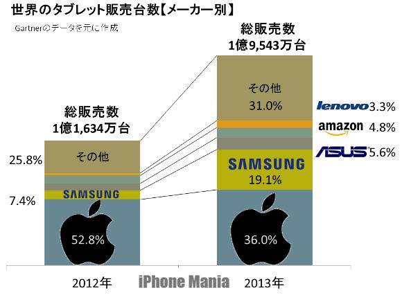 メーカー別シェアはAppleがトップ。急激に存在感増すサムスン