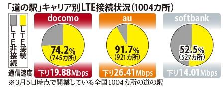 LTE接続率 道の駅 au