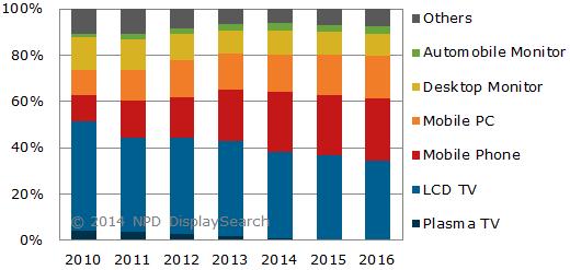 NPDDisplaySearch液晶統計