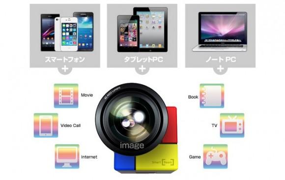 iPhone プロジェクター