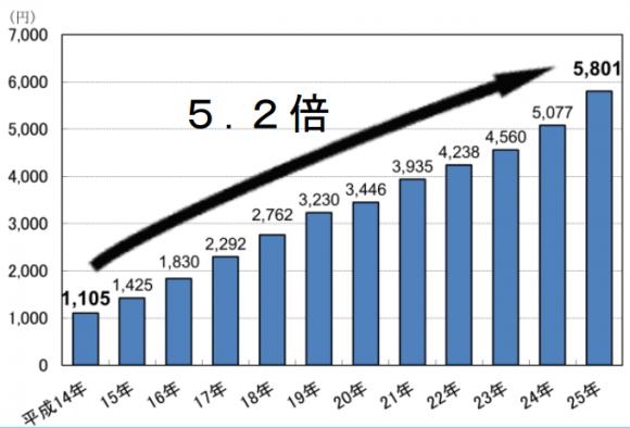 ネットショッピング 統計推移