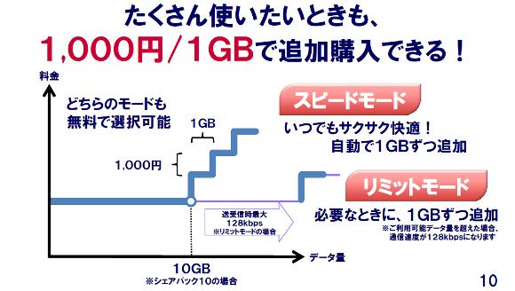 データ通信の利用量が規定量を超えた場合