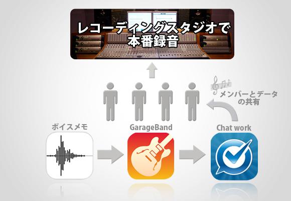 iPhoneアプリ ミュージシャン