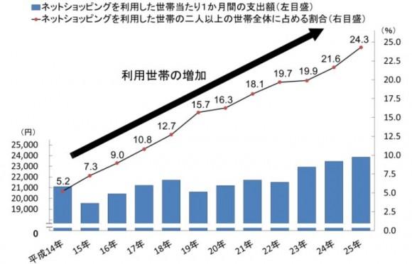 ネットショッピング 統計推移 世帯数