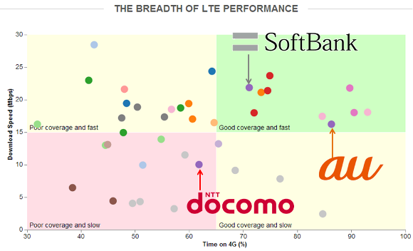 LTE回線の世界比較