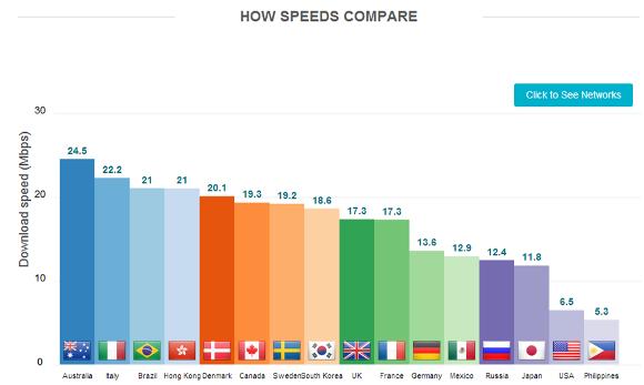 LTE回線速度