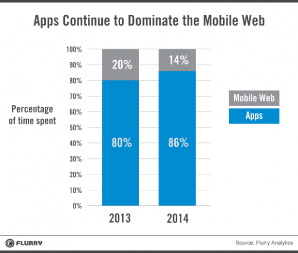 apps_dominate