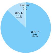 iOS7chart-4-07-14