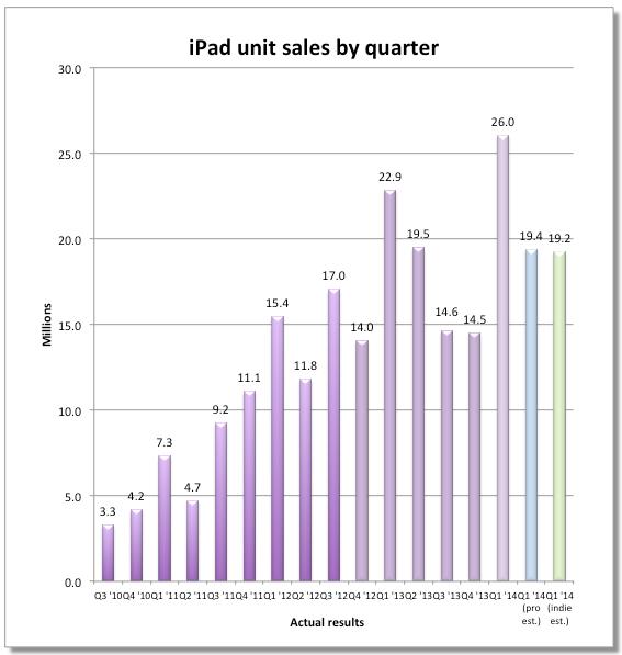 iPadSales