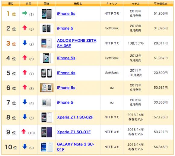 iPhone5s 中古販売 ランキング