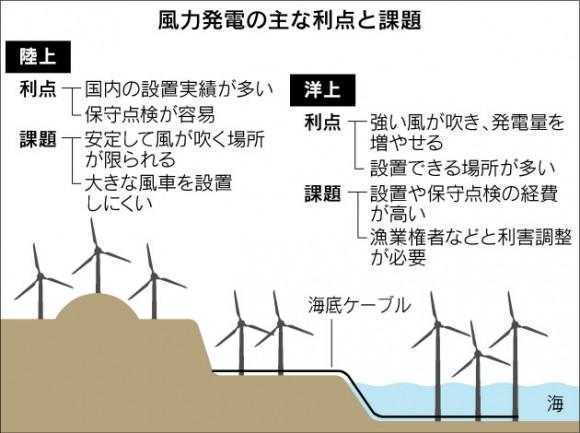 iPhone ソフトバンク 洋上風力発電