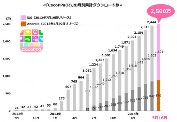 CocoPPa 統計