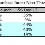 iPhone購入調査
