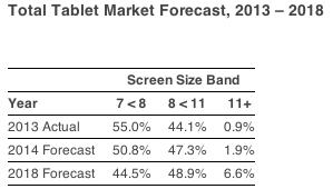 タブレット市場予想