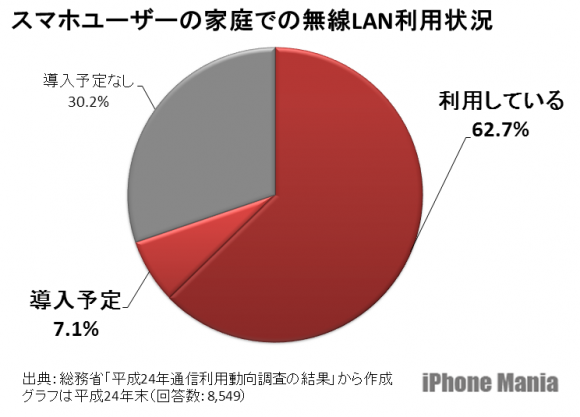 スマホユーザーの自宅Wi-Fi利用率