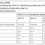 comscore-april-2014-top-smartphone-manufacturers